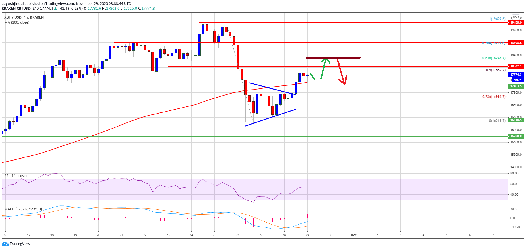 Bitcoin Climbs 5 Why 18 2k Holds The Key For More Upsides