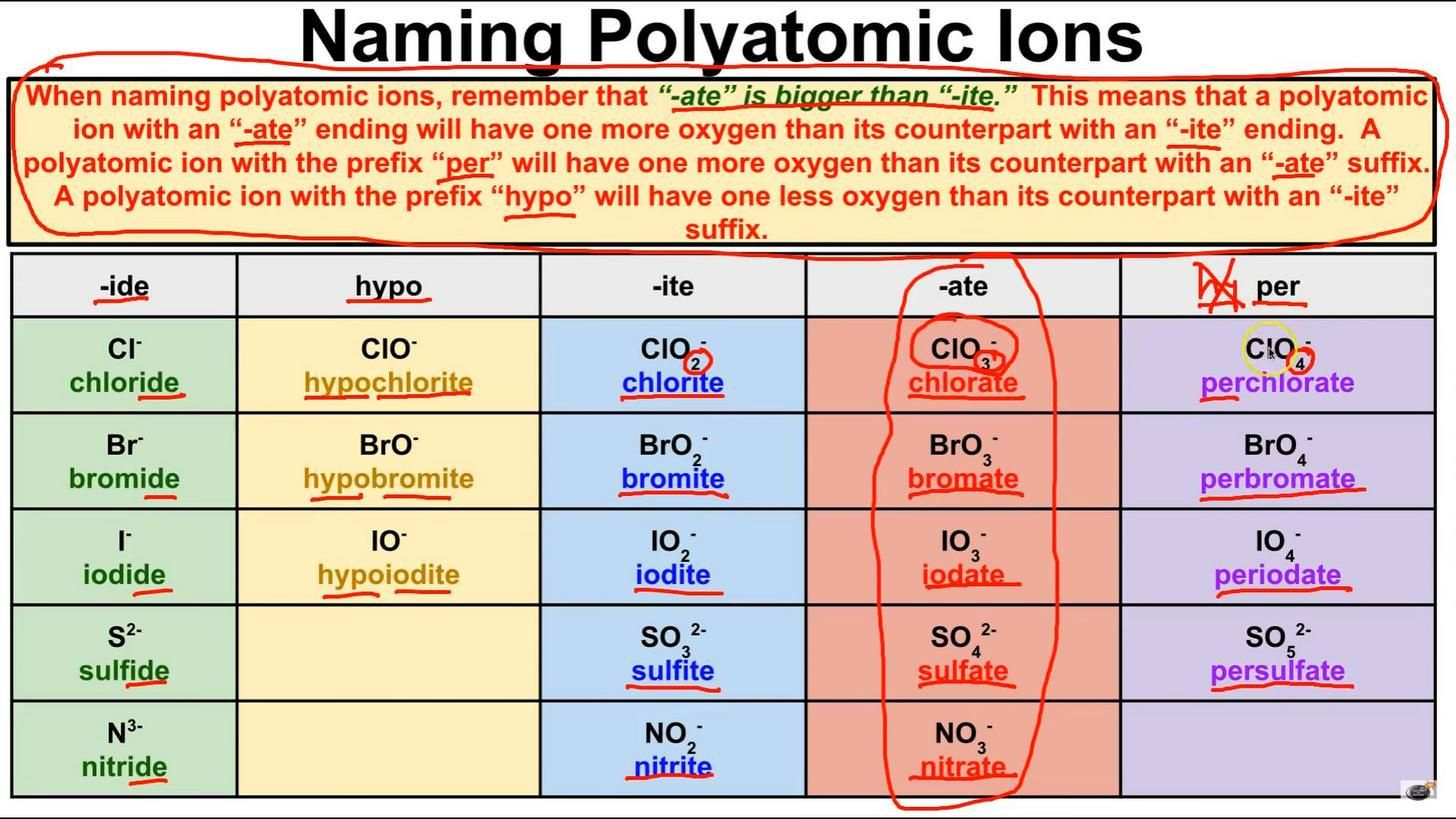 Remembering Polyatomic Ions
