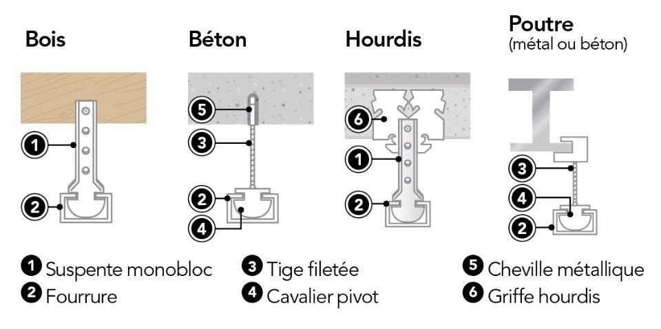 Comment Choisir Son Faux Plafond Faux Plafond Isolation Plafond