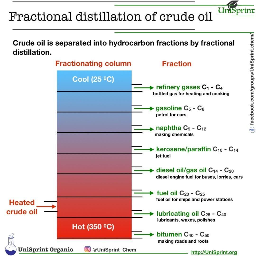 UniSprint organic. Fractional distillation of crude oil ...