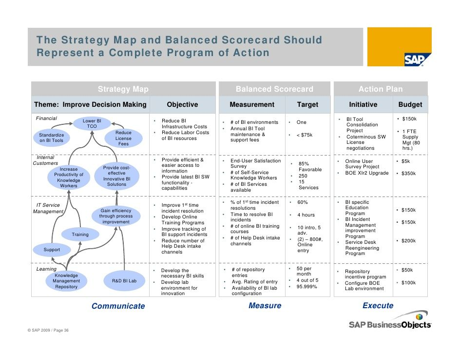call center balanced scorecard excel template - Google Search - marketing action plan template