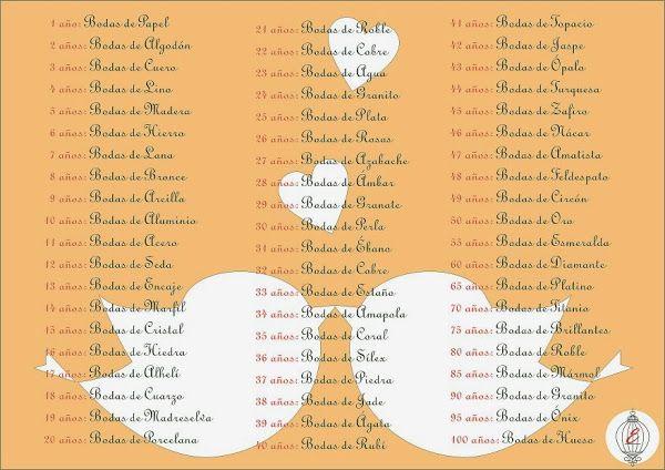 Aniversarios De Boda Por Ano Bodas Por Ano Aniversario De Bodas