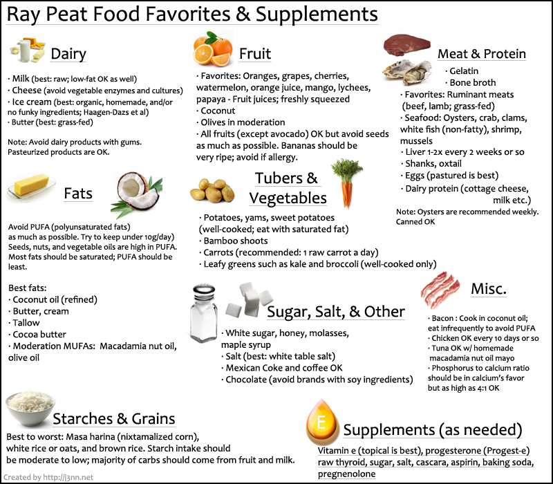 Here We Go Again Ray Peat Q A Nutrition Recipes Nutrition Labels Nutrition