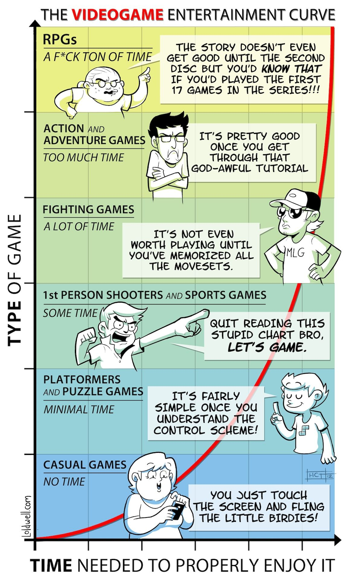The Video Game Entertainment Curve [COMIC] | Gaming since Atari 2600