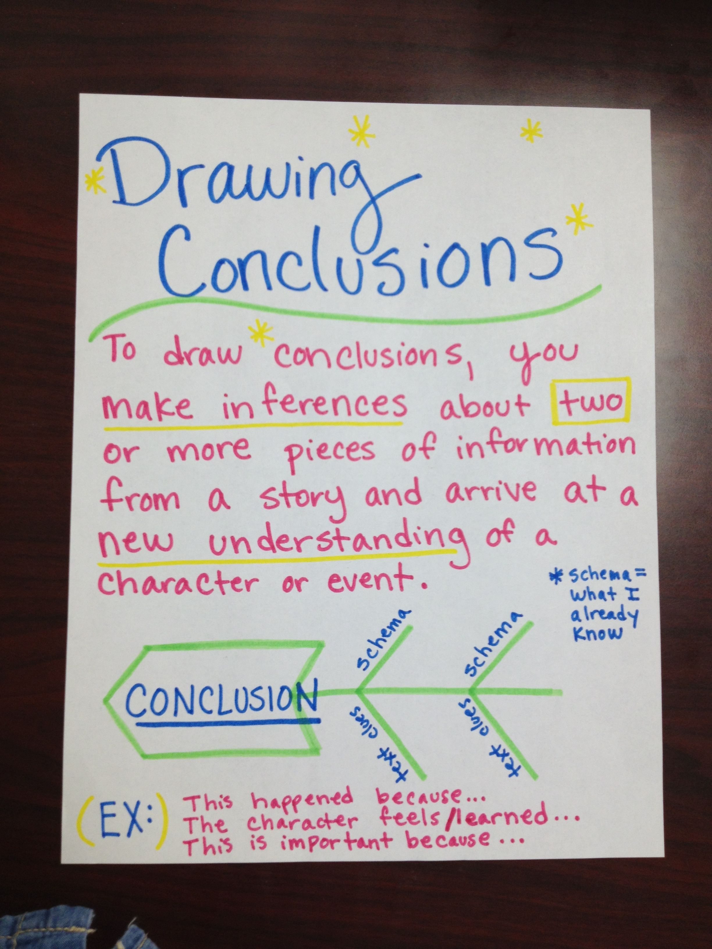 Drawing Conclusions Anchor Chart I Made Teach Like