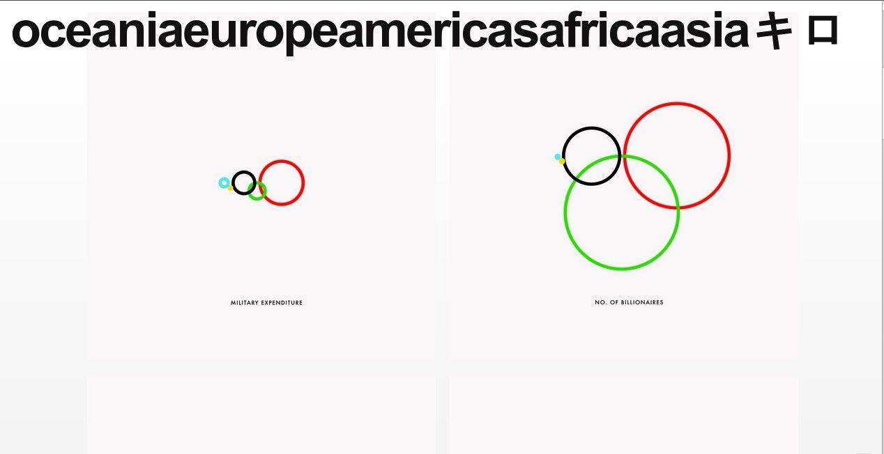 Mi artículo en #blogzurcodracir: oceaniaeuropeamericasafricaasiaキロ  Infografía animada sobre las desigualdades
