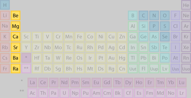 Meet the element families of the periodic table facts about the 5 element families alkaline earth metals or group 2 family of elements urtaz Choice Image