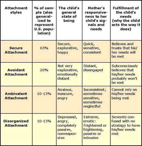 Types of attachment styles