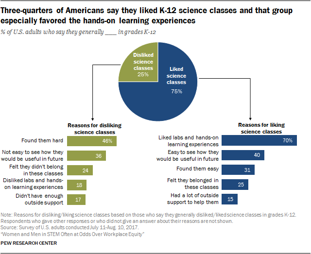 Many Americans Say They Liked Math And Science In School Thought About A Stem Career Pew Research Center Education Math Math Education Motivation