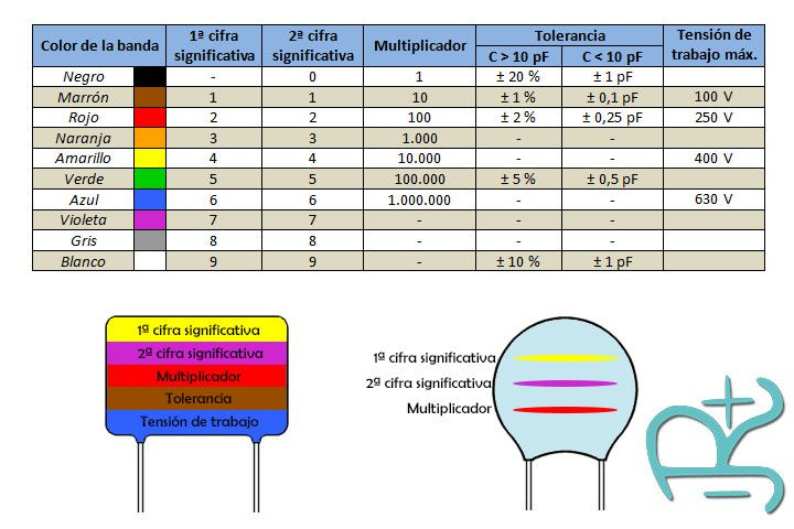 C 243 Digo De Colores Para Condensadores El 233 Ctricos O