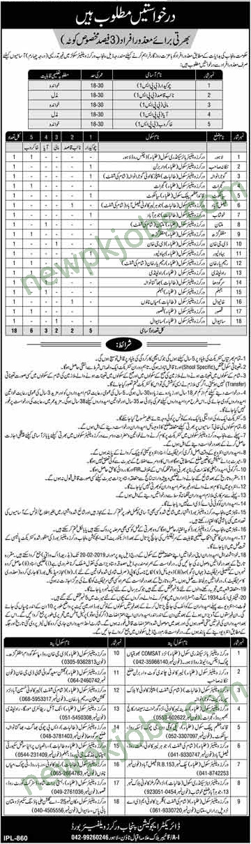 Punjab Workers Welfare Board Jobs 2019 for Security Guard