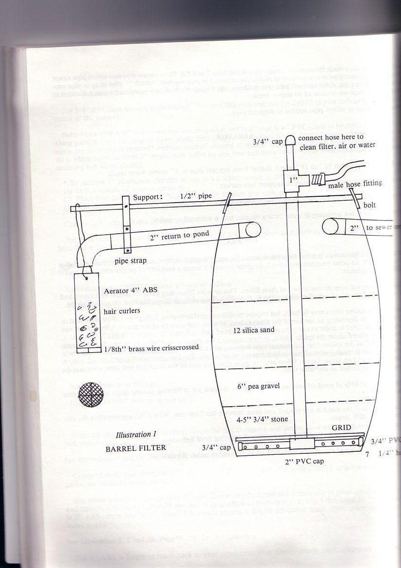 Risultati Immagini Per Barrel Filter Pond Laghetto Pinterest Cap Schematic