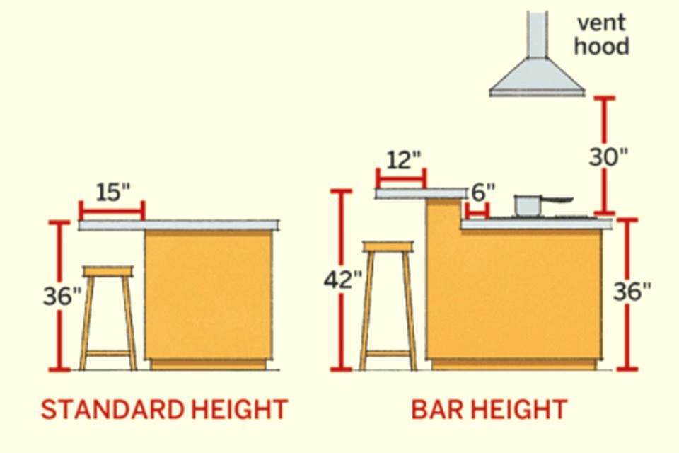 Image Result For Kitchen Island Size