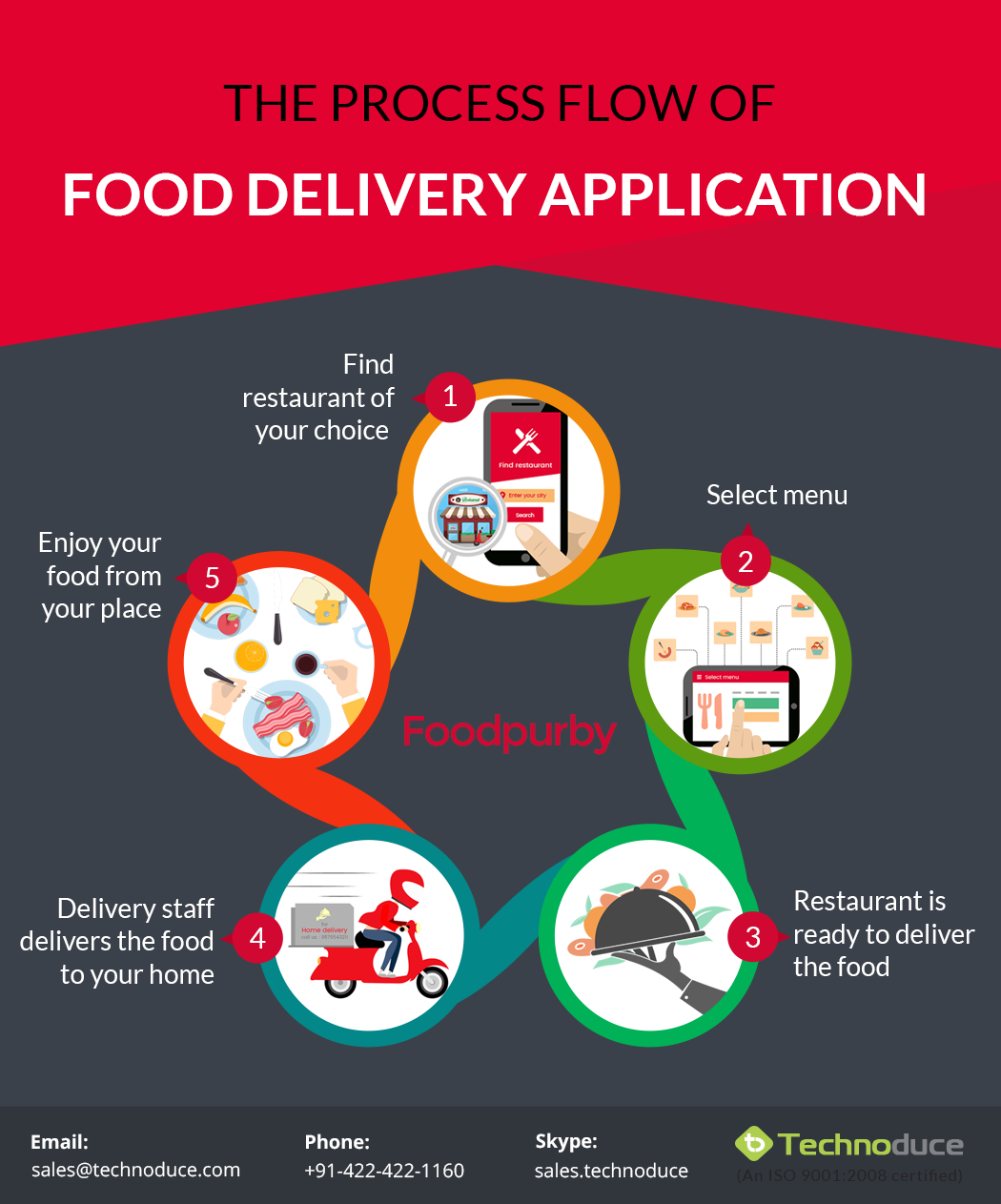 How to get your restaurant on top of food delivery service