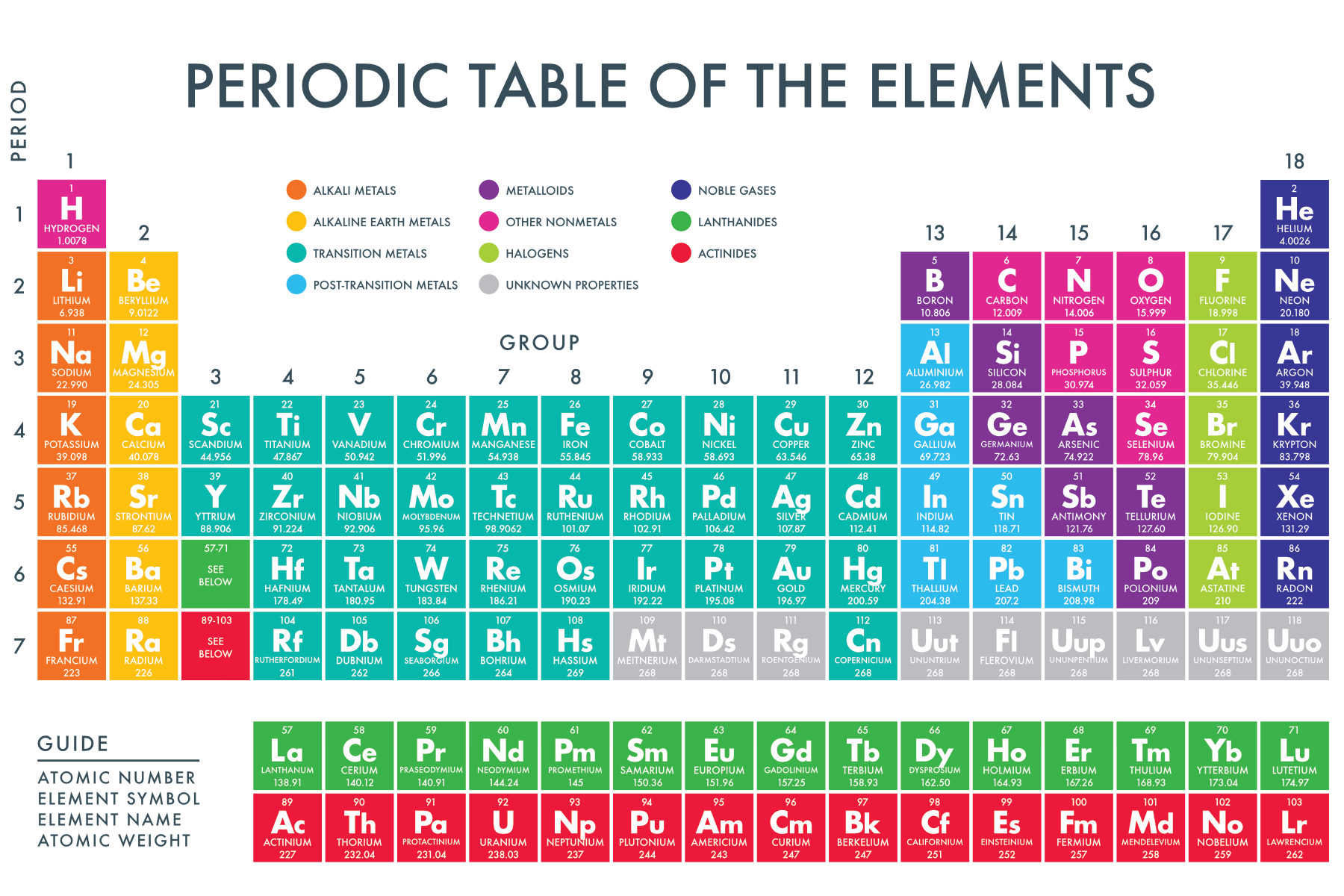 A Printable Periodic Table Of The Chemical Elements Periodic Table Of The Elements Periodic Table Words Chemistry Periodic Table