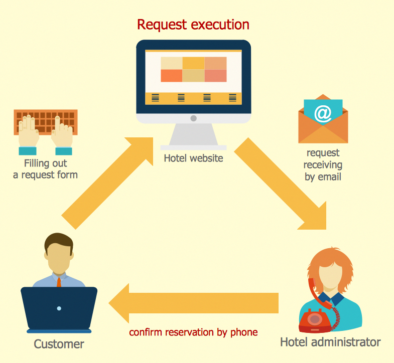 this diagram was created in conceptdraw pro using the sales workflow