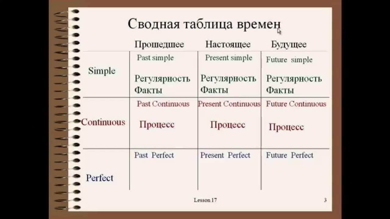Гдз на пособие для занятий по русскому языку в старших классах греков крючков чешков