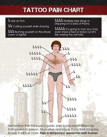 Zonas De Dolor Tatuajes O Parte Del Cuerpo Donde Duelen Tatuajes