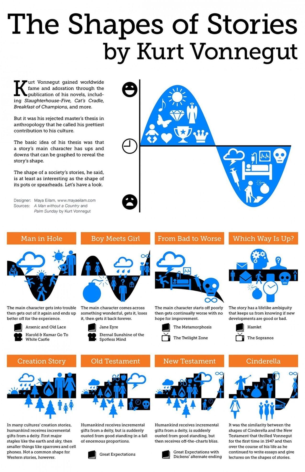 Kurt Vonnegut The Shape Of Storie Visual Ly Socialmomojo Comm Content Creative Writing Novel Book Tips Essays