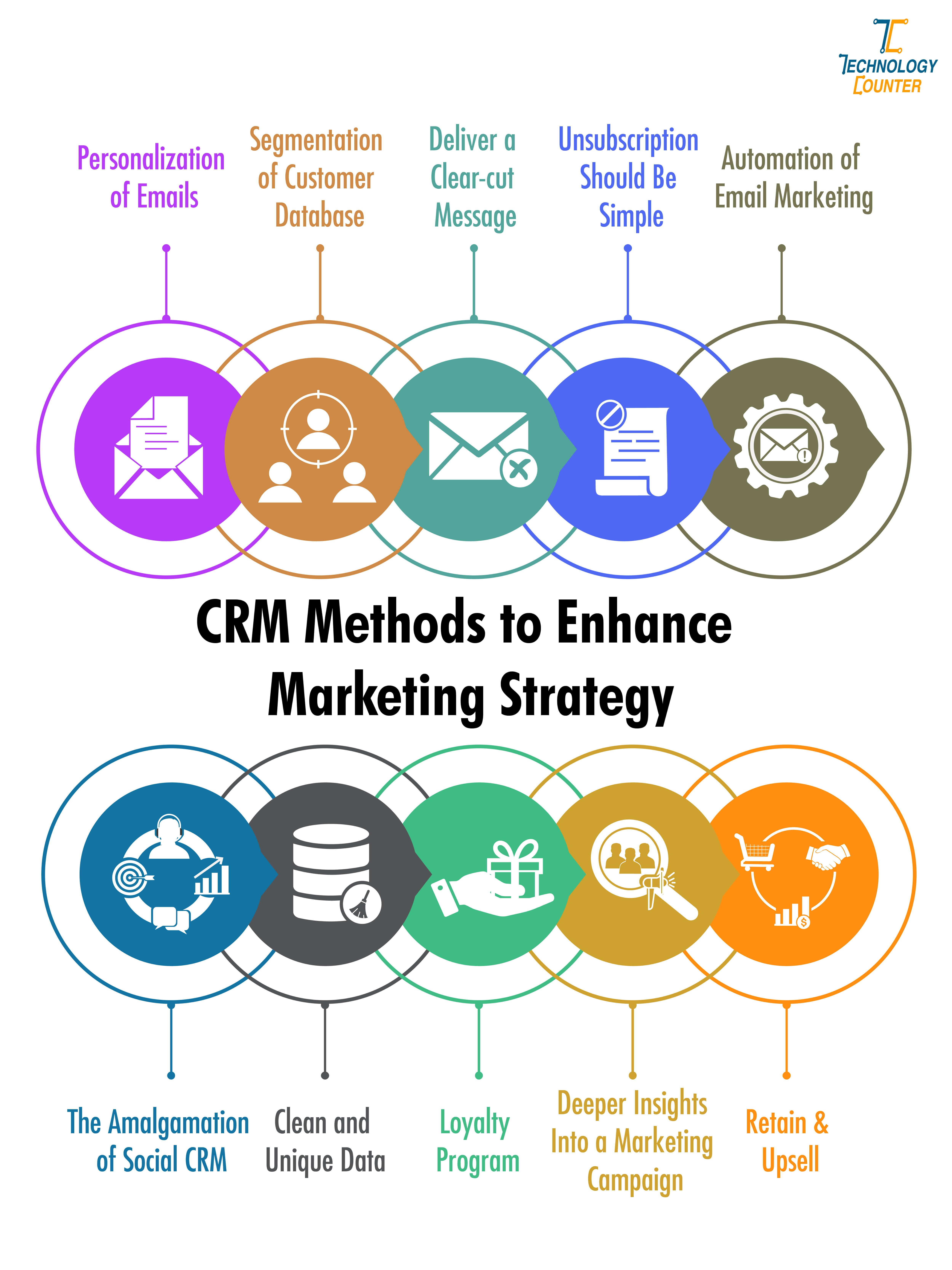 Improve Your Marketing Strategy With Best Crm Techniques In 2021 Marketing Strategy Database Marketing Communication Techniques