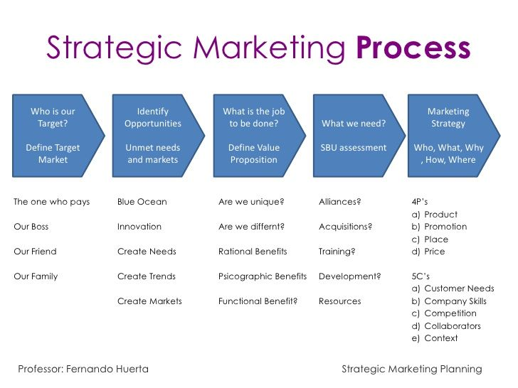 strategic-marketing-11-728jpg (728×546) Marketing Pinterest - how do you create a marketing plan