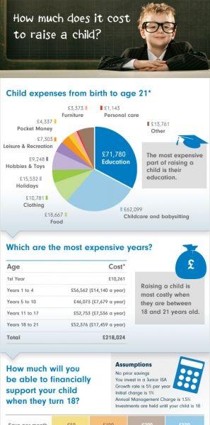 The Cost Of Raising A Child Calculator   Raising kids ...