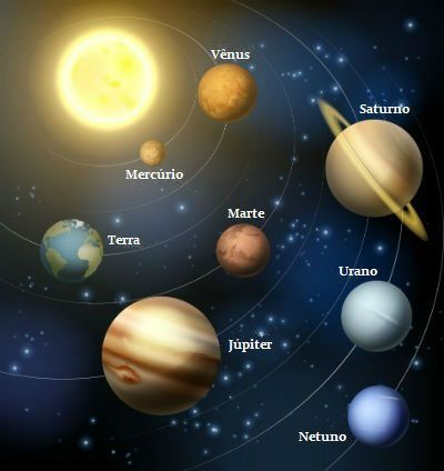 Photo About The Solar System With Planets Orbiting Sun And Text Of Names