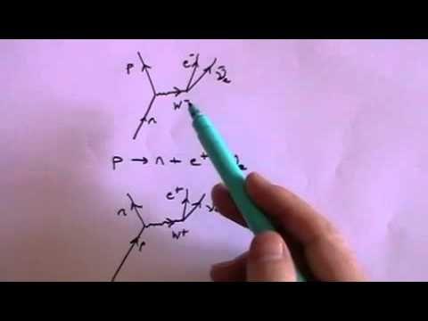 Exchange Particles And Feynman Diagrams A Level Physics Youtube Feynman Diagram A Level Physics Richard Feynman