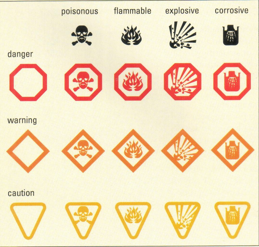 Basic Hazard Household Symbols For Science Curriculum. Use