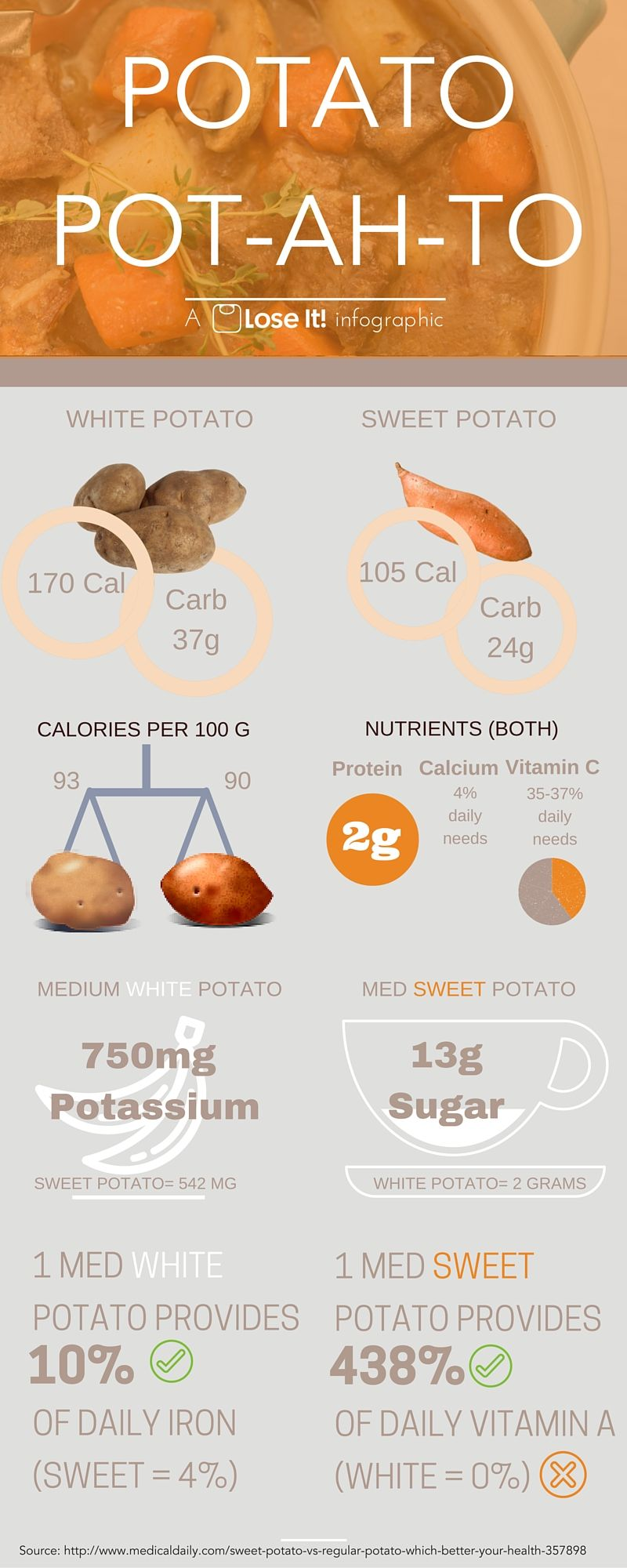 Which Is Better for You? White Potato vs Sweet Potato