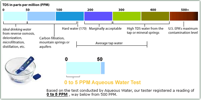 Purified Drinking Water Tds Chart Water Survival Drinking