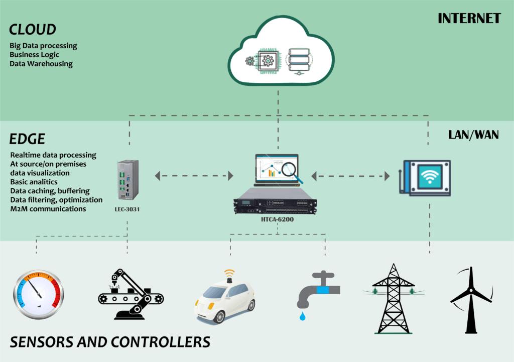 4 Edge Computing Technologies Enabling Iot Ready Network Infrastructure Network Infrastructure Business Logic Iot