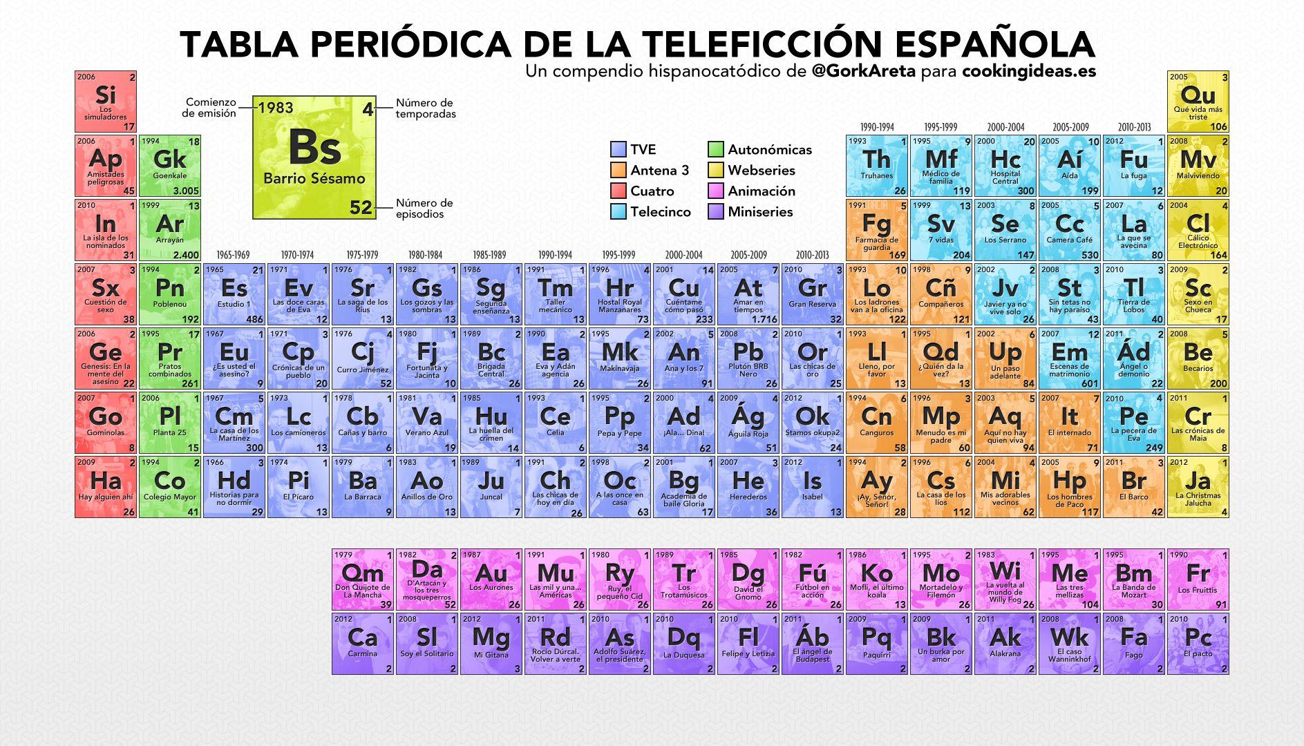 Tabla periodica de las series espaolas ads pinterest ads tabla periodica de las series espaolas gamestrikefo Images