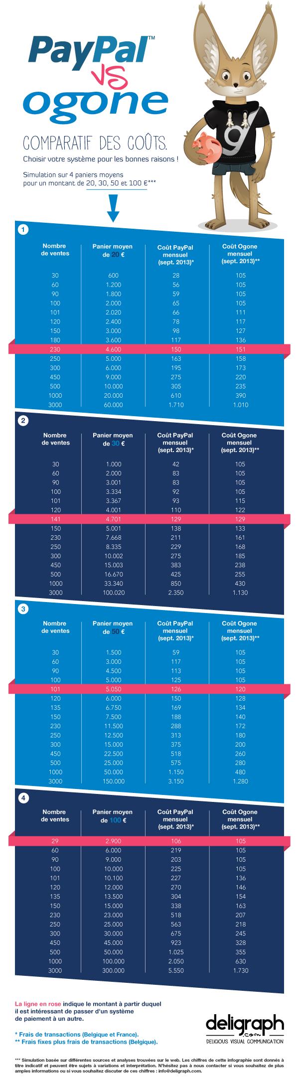 Paypal Vs Ogone Comparatif Des Couts Infographie Infographie E Commerce Agence Web