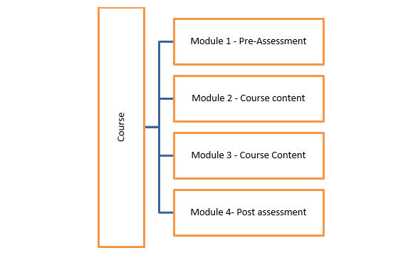 Training Assessment and Evaluation Benefit from an LMS