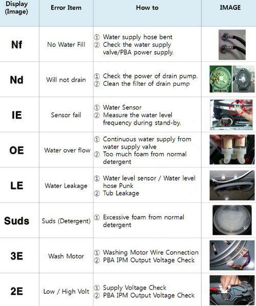 Samsung Front Loader Washing Machine Error Fault Codes Samsung Washing Machine Washer Repair Coding
