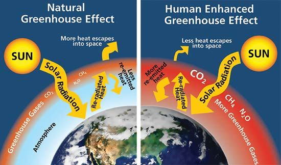 greenhouse gases in the atmosphere heating up earth gradually