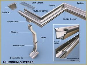 All Roofing Materials Residential Gutters How To Install Gutters House Gutters Gutter Drainage