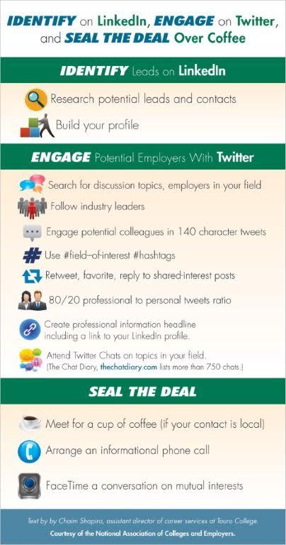 Identify On Linkedin Engage On Twitter Seal Over Coffee By Chaim Shapiro M Ed Content Marketing Institute