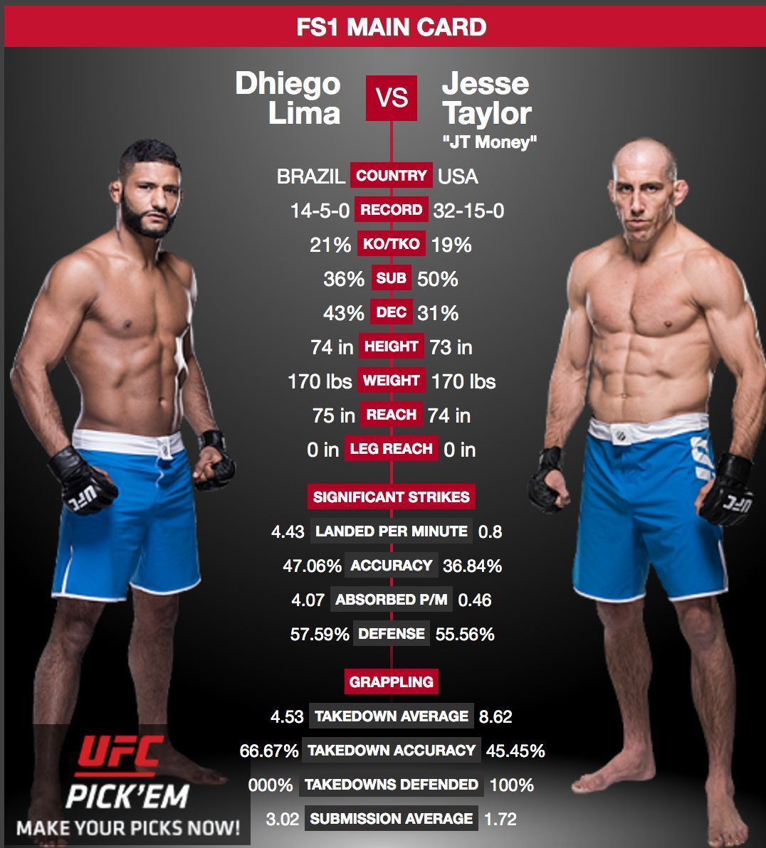 Icymi Last Night Jesse Taylor Jtmoneymma Was Declared Theultimatefighter He Defeated Dhiegolima Via Second Round Submission To T Ufc Ufc News Ufc Fighters