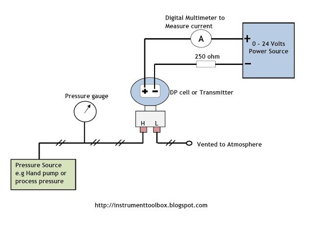 How To Calibrate Your Dp Transmitter Learning Instrumentation And Control Engineering Transmitter Control Engineering Pressure