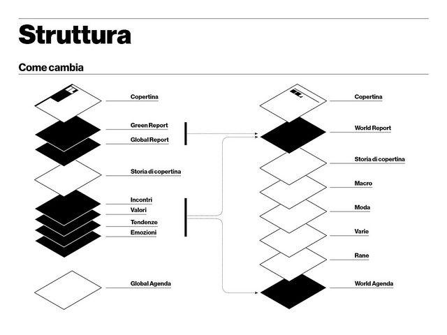 Nuovo IL — Struttura base / come cambia by Francesco Franchi, via Flickr
