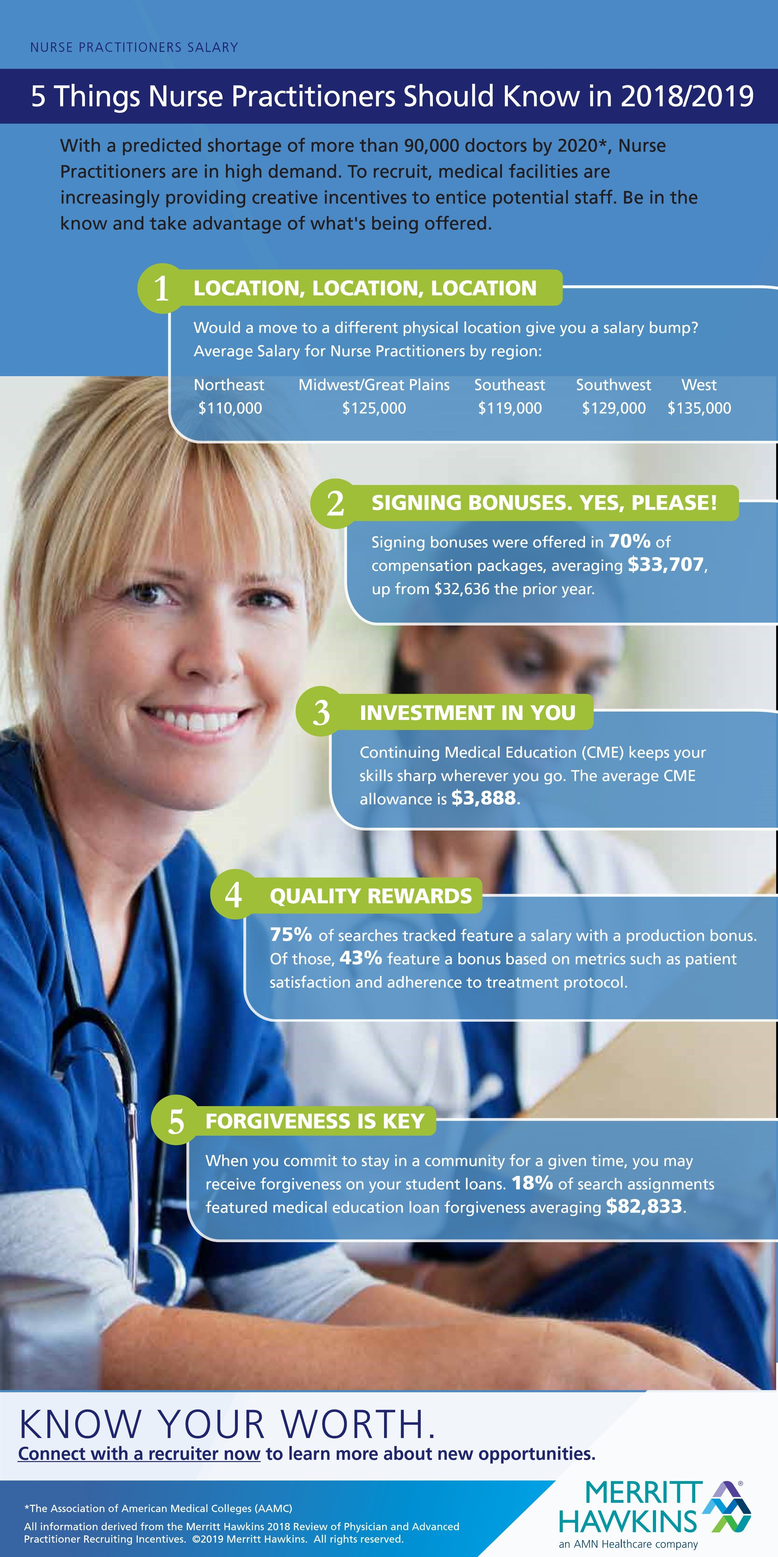 Happy Npweek As Demand For Nurse Practitioners Increases Here Are The 5 Things To Know About Salaries And Incentives G Nurse Practitioner Practitioner Nurse