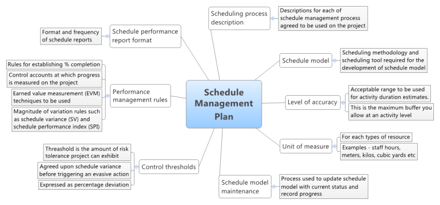 Schedule Management Plan  Stuff To Buy    Pmp Exam And