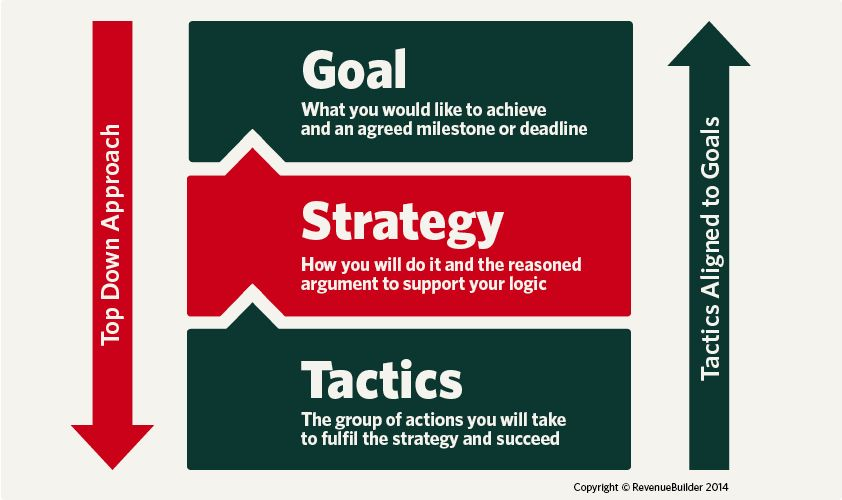 Image result for goals strategies tactics