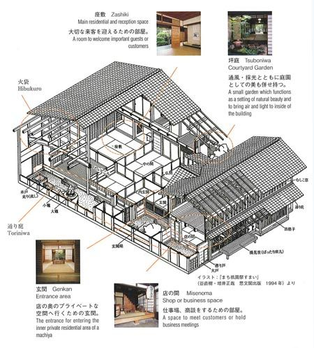 Grundriss Japanisches Haus 代表的な京町家 machiya analytical drawing studio ken