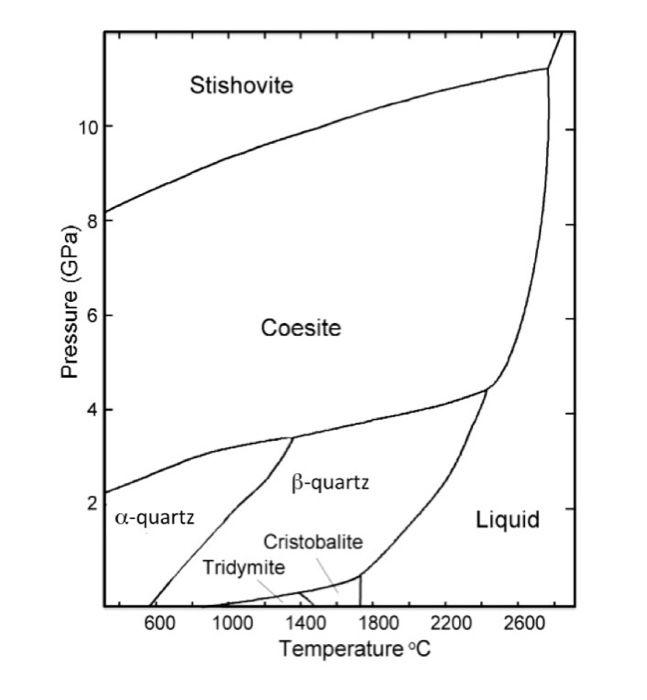 from the phase diagram for pure sio2 (silica) prov design Feldspar Composition Temperature Phase Diagram from the phase diagram for pure sio2 (silica) prov