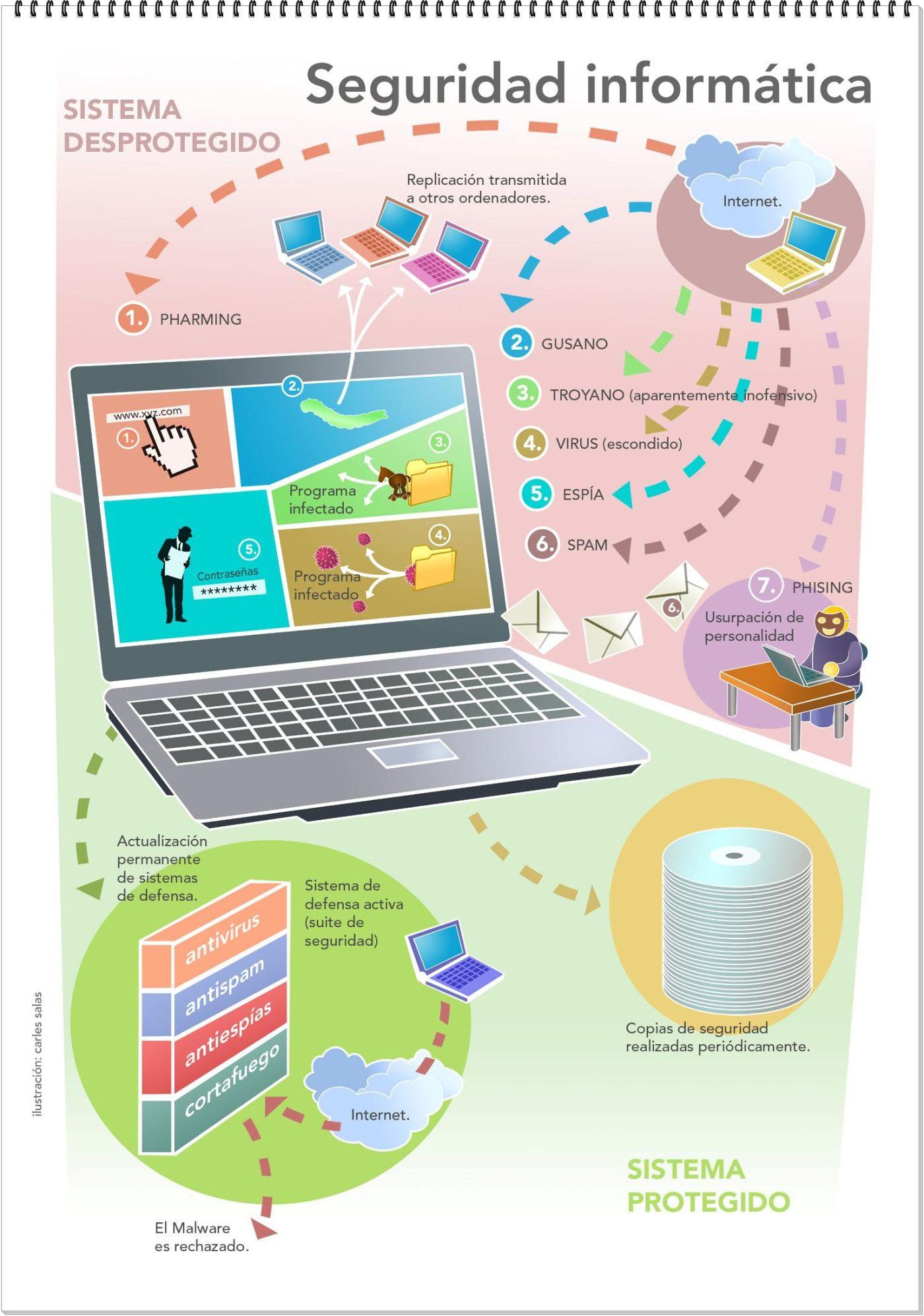 Fuente: www.e-ais.blogspot.pe La seguridad informática es una forma de tener privacidad de nuestra información en un sistema informático con varios usuarios. Para asegurar nuestro sistema debemos t…
