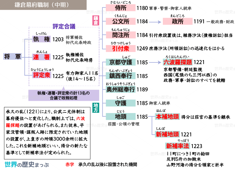 鎌倉幕府職制 中期 図 日本史 歴史 中学 勉強