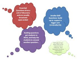 Differences between essential question, guiding question
